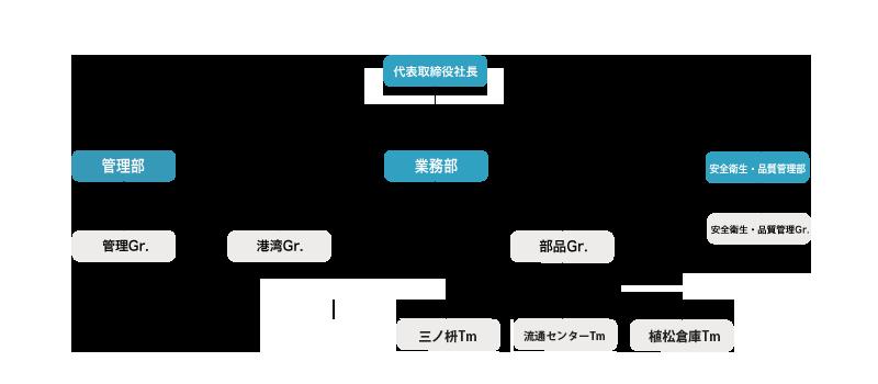 防府荷役 組織図